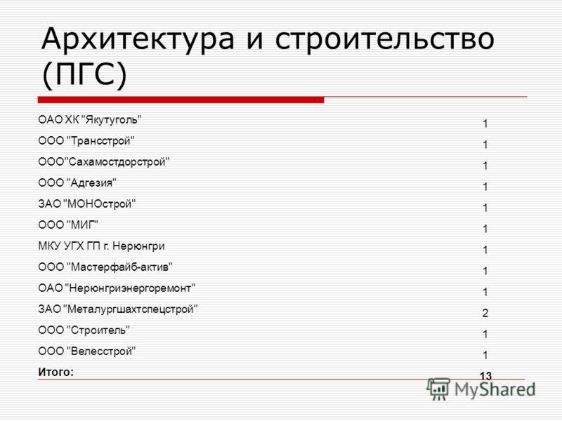 Архитектура и строительство (ПГС) ОАО ХК