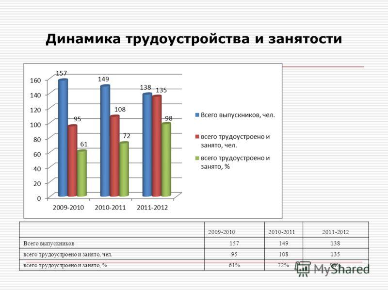 Динамика трудоустройства и занятости 2009-20102010-20112011-2012 Всего выпускников157149138 всего трудоустроено и занято, чел.95108135 всего трудоустроено и занято, %61%72%98%