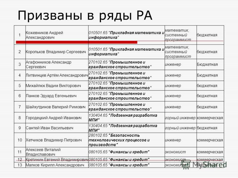 Призваны в ряды РА 1 Кожевников Андрей Александрович 010501.65