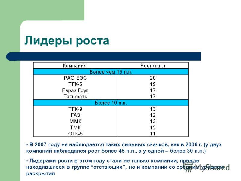 Лидеры роста - В 2007 году не наблюдается таких сильных скачков, как в 2006 г. (у двух компаний наблюдался рост более 45 п.п., а у одной – более 30 п.п.) - Лидерами роста в этом году стали не только компании, прежде находившиеся в группе отстающих, н