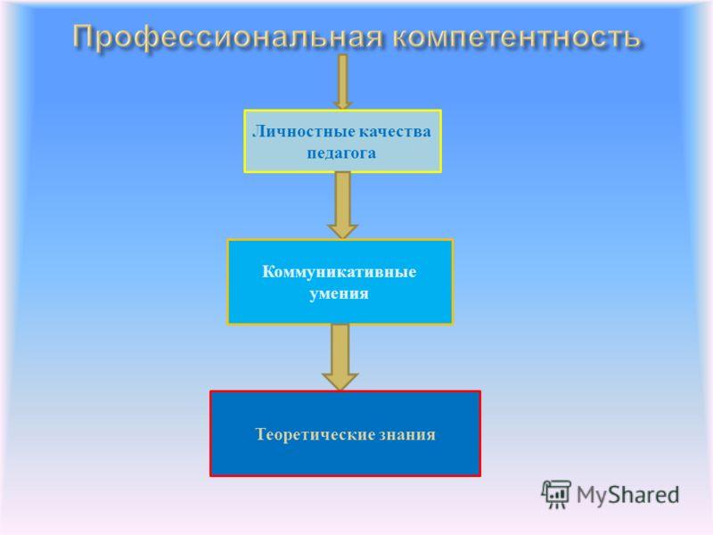 Личностные качества педагога Коммуникативные умения Теоретические знания