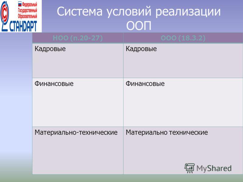 Система условий реализации ООП НОО (п.20-27)ООО (18.3.2) Кадровые Финансовые Материально-техническиеМатериально технические