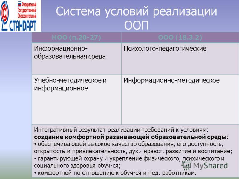 Система условий реализации ООП НОО (п.20-27)ООО (18.3.2) Информационно- образовательная среда Психолого-педагогические Учебно-методическое и информационное Информационно-методическое Интегративный результат реализации требований к условиям: создание