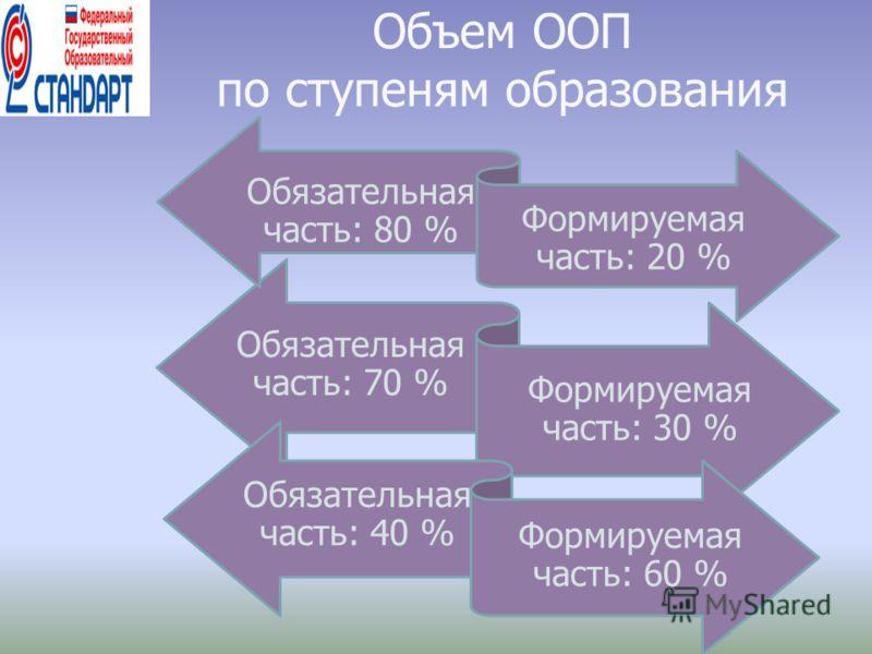 Объем ООП по ступеням образования Обязательная часть: 70 % Формируемая часть: 30 % Обязательная часть: 80 % Обязательная часть: 40 % Формируемая часть: 20 % Формируемая часть: 60 %