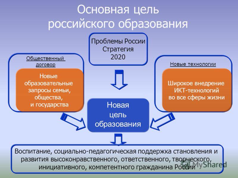 5 Основная цель российского образования Новая цель образования Новые технологии Общественный договор Новые образовательные запросы семьи, общества, и государства Широкое внедрение ИКТ-технологий во все сферы жизни Проблемы России Стратегия 2020 Воспи