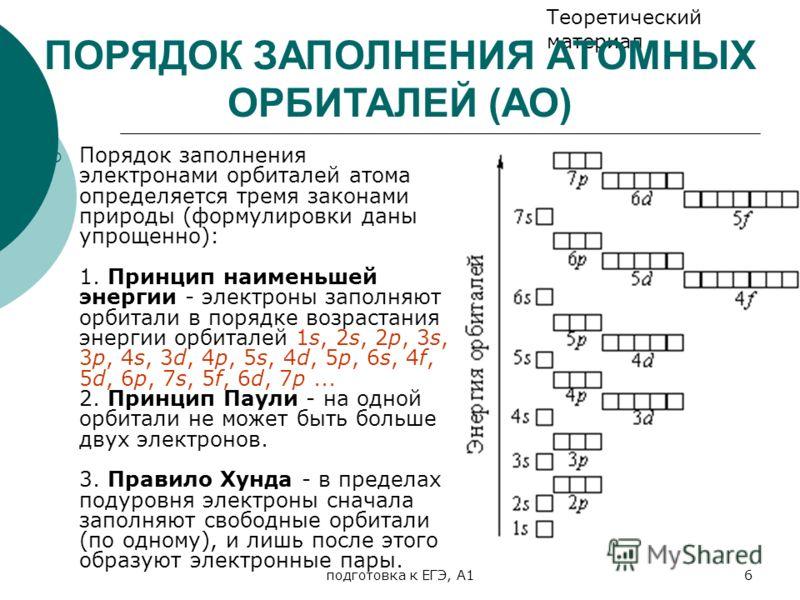 подготовка к ЕГЭ, А16 Порядок заполнения электронами орбиталей атома определяется тремя законами природы (формулировки даны упрощенно): 1. Принцип наименьшей энергии - электроны заполняют орбитали в порядке возрастания энергии орбиталей 1s, 2s, 2p, 3