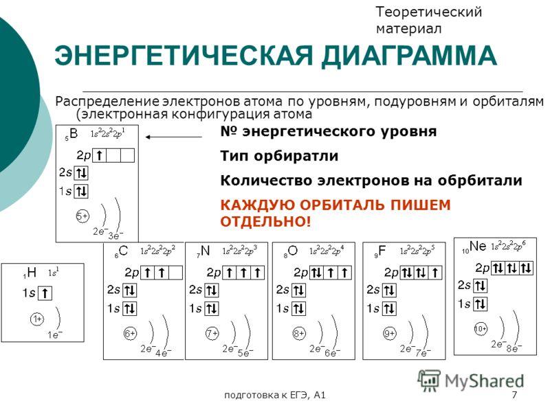 (электронная конфигурация