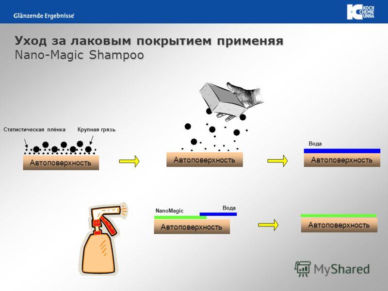 Уход за лаковым покрытием применяя Nano-Magic Shampoo Автоповерхность Статистическая плёнкаКрупная грязь Автоповерхность Вода Автоповерхность Вода NanoMagic Автоповерхность