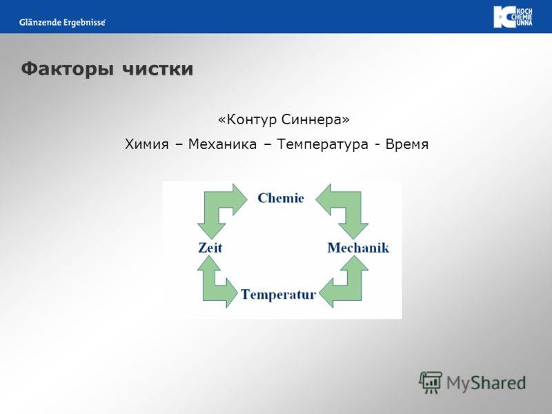 Факторы чистки «Контур Синнера» Химия – Механика – Температура - Время