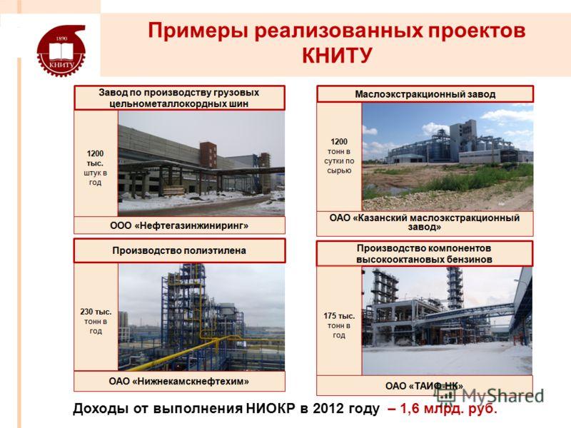 Примеры реализованных проектов КНИТУ Доходы от выполнения НИОКР в 2012 году – 1,6 млрд. руб.