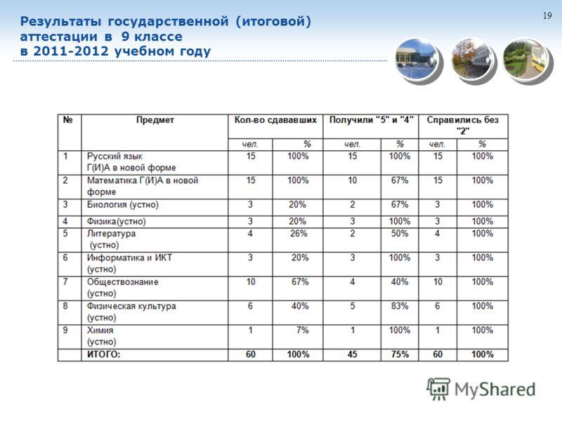 19 Результаты государственной (итоговой) аттестации в 9 классе в 2011-2012 учебном году