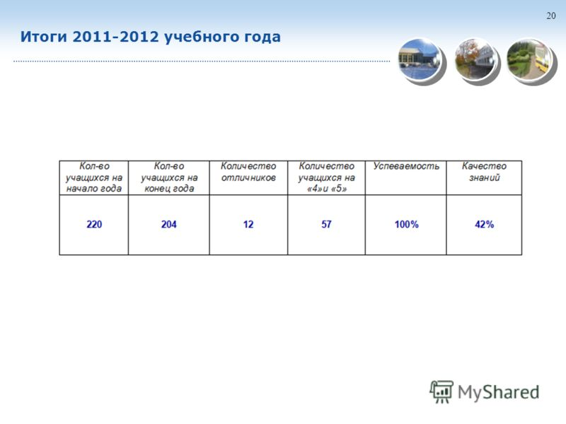 20 Итоги 2011-2012 учебного года