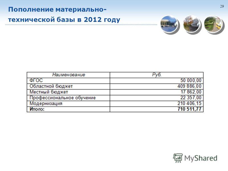 29 Пополнение материально- технической базы в 2012 году