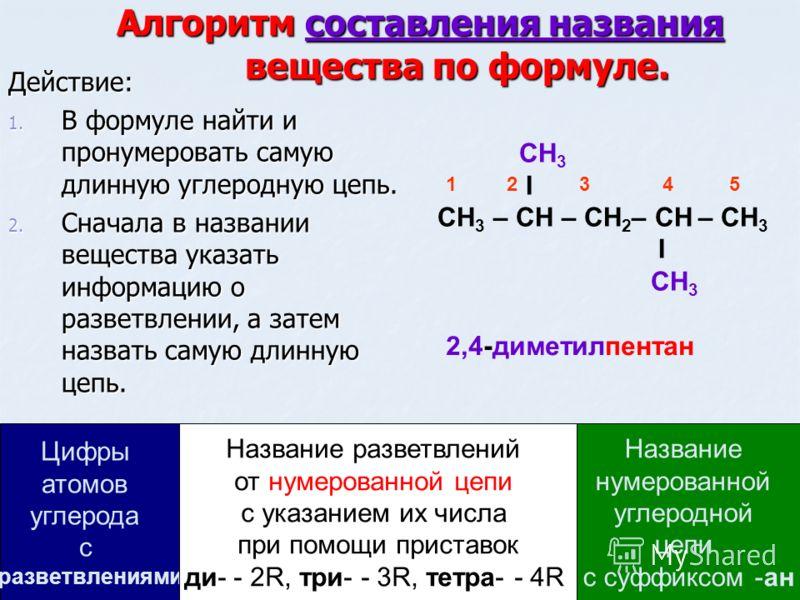 Алгоритм составления названия вещества по формуле. Действие: 1. В формуле найти и пронумеровать самую длинную углеродную цепь. 2. Сначала в названии вещества указать информацию о разветвлении, а затем назвать самую длинную цепь. СН 3 I СН 3 – СН – СН