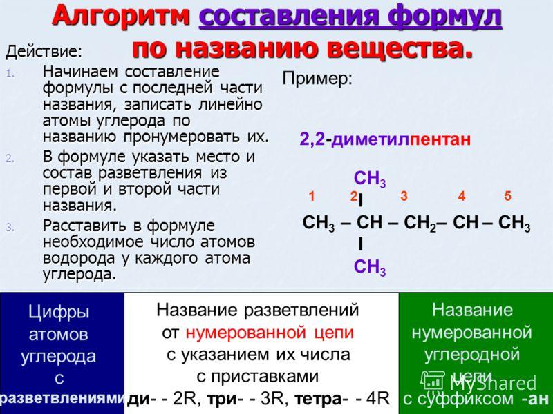 Алгоритм составления формул по названию вещества. Действие: 1. Начинаем составление формулы с последней части названия, записать линейно атомы углерода по названию пронумеровать их. 2. В формуле указать место и состав разветвления из первой и второй