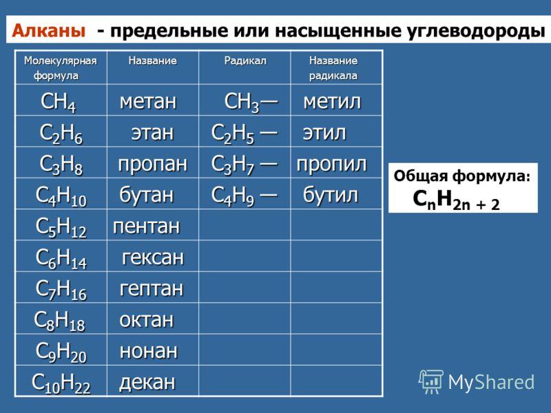 Алканы - предельные или насыщенные углеводороды Молекулярная Молекулярная формула формулаНазвание Радикал Радикал Название Название радикала радикала СН 4 СН 4 метан метан СН 3 СН 3 метил метил С2Н6С2Н6С2Н6С2Н6этан С 2 Н 5 С 2 Н 5 этил этил С3Н8С3Н8С