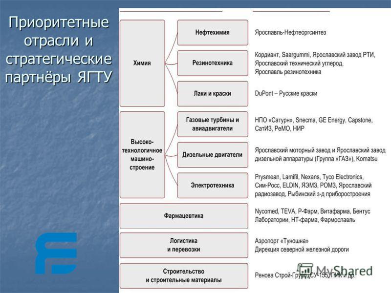 Приоритетные отрасли и стратегические партнёры ЯГТУ