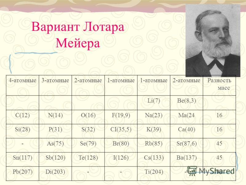 Вариант Лотара Мейера 4-атомные3-атомные2-атомные1-атомные 2-атомныеРазность масс Li(7)Be(8,3) C(12)N(14)O(16)F(19,9)Na(23)Ma(2416 Si(28)P(31)S(32)CI(35,5)K(39)Ca(40)16 -As(75)Se(79)Br(80)Rb(85)Sr(87,6)45 Sn(117)Sb(120)Te(128)I(126)Cs(133)Ba(137)45 P