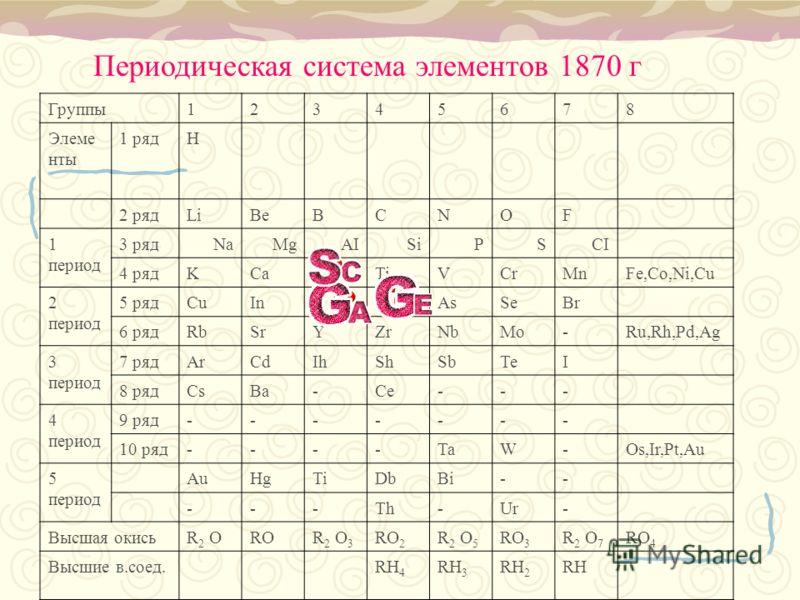 Группы12345678 Элеме нты 1 рядH 2 рядLiBeBCNOF 1 период 3 рядNaMgAISiPSCI 4 рядKCa-TiVCrMnFe,Co,Ni,Cu 2 период 5 рядCuIn--AsSeBr 6 рядRbSrYZrNbMo-Ru,Rh,Pd,Ag 3 период 7 рядArCdIhShSbTeI 8 рядCsBa-Ce--- 4 период 9 ряд------- 10 ряд----TaW-Os,Ir,Pt,Au