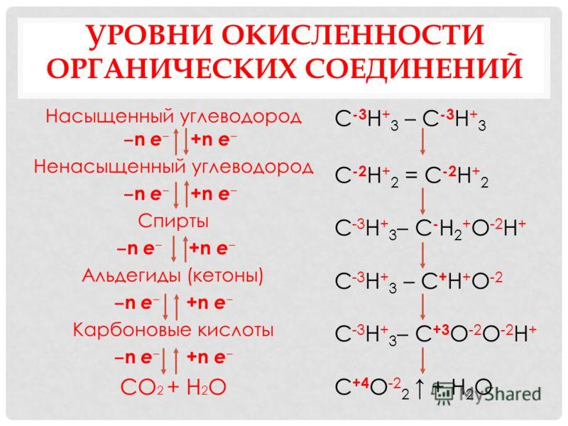 УРОВНИ ОКИСЛЕННОСТИ ОРГАНИЧЕСКИХ СОЕДИНЕНИЙ Насыщенный углеводород n е +n е Ненасыщенный углеводород n е +n е Спирты n е +n е Альдегиды (кетоны) n е +n е Карбоновые кислоты n е +n е СО 2 + Н 2 О С -3 Н + 3 – С -3 Н + 3 С -2 Н + 2 = С -2 Н + 2 С -3 Н