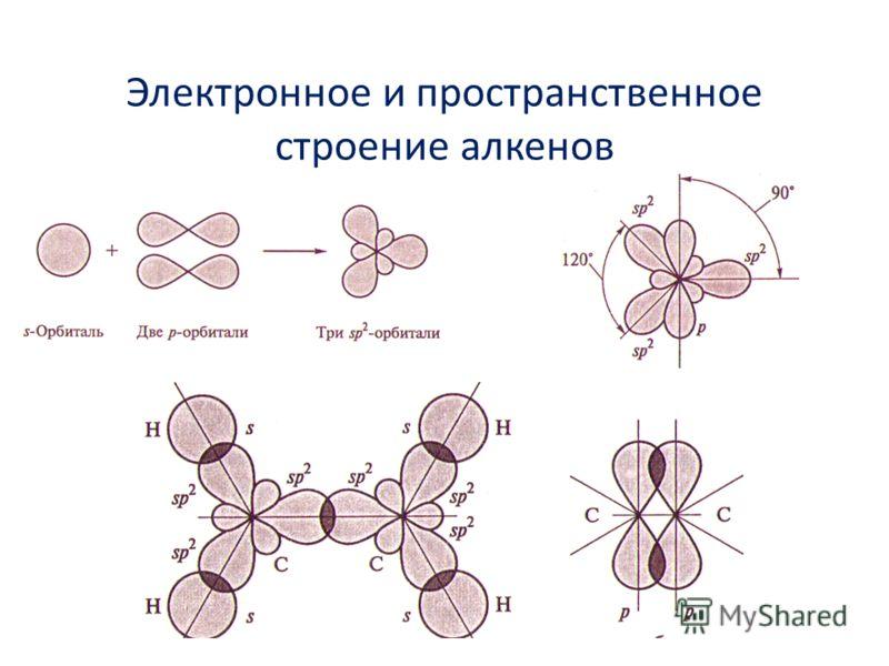 Электронное и пространственное строение алкенов