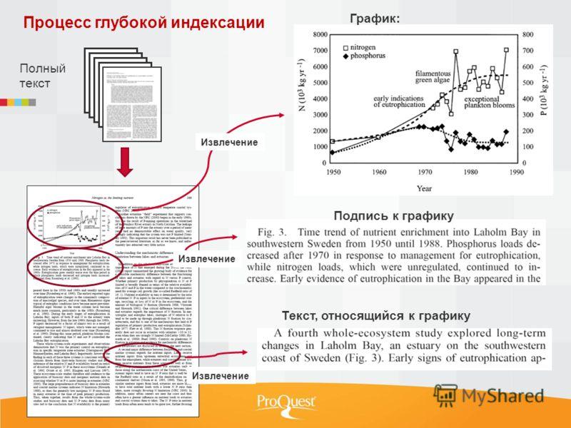 Процесс глубокой индексации Полный текст Подпись к графику Текст, относящийся к графику График: Извлечение