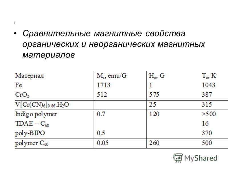 . Сравнительные магнитные свойства органических и неорганических магнитных материалов