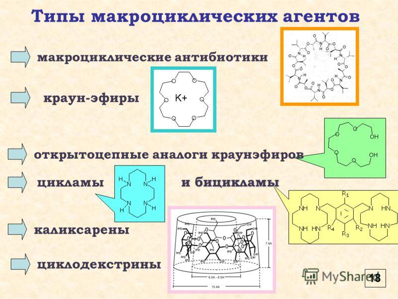 Типы макроциклических агентов макроциклические антибиотики K+ краун-эфиры и бицикламы открытоцепные аналоги краунэфиров цикламы каликсарены циклодекстрины 18