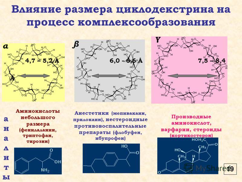 4,7 – 5,2 Ǻ 6,0 - 6,6 Ǻ 7,5 – 8,4 Ǻ α β γ Влияние размера циклодекстрина на процесс комплексообразования аналитыаналиты Аминокислоты небольшого размера (фенилаланин, триптофан, тирозин) Анестетики (мепивакаин, прилокаин), нестероидные противовоспалит