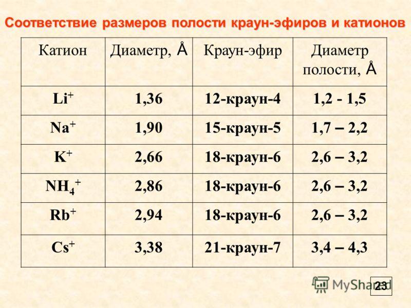 Катион Диаметр, Å Краун-эфирДиаметр полости, Å Li + 1,3612-краун-41,2 - 1,5 Na + 1,9015-краун-5 1,7 – 2,2 K+K+ 2,6618-краун-6 2,6 – 3,2 NH 4 + 2,8618-краун-6 2,6 – 3,2 Rb + 2,9418-краун-6 2,6 – 3,2 Cs + 3,3821-краун-7 3,4 – 4,3 Соответствие размеров