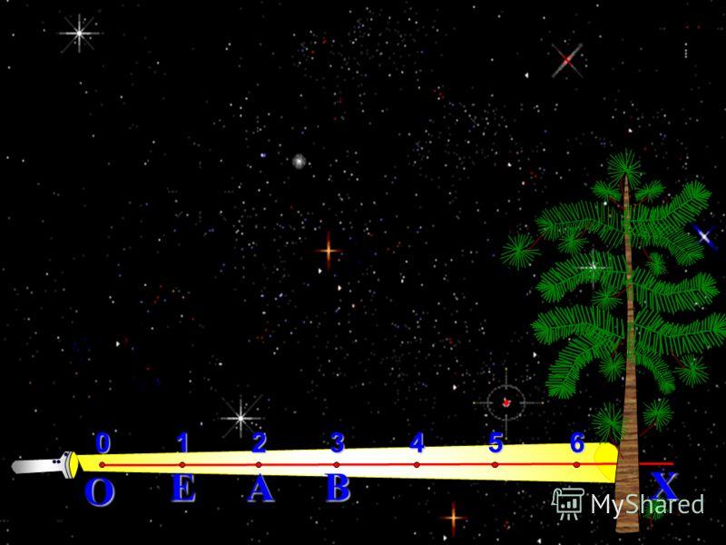 Пишут: О(0), Е(1), А(2), В(3) и т. д. Шаг за шагом получаем бесконечную шкалу. координатным лучом Ее называют координатным лучом. координатами Числа 0, 1, 2, 3, …, соответствующие точкам О, Е, А, В …, называют координатами этих точек. Начертим луч ОХ