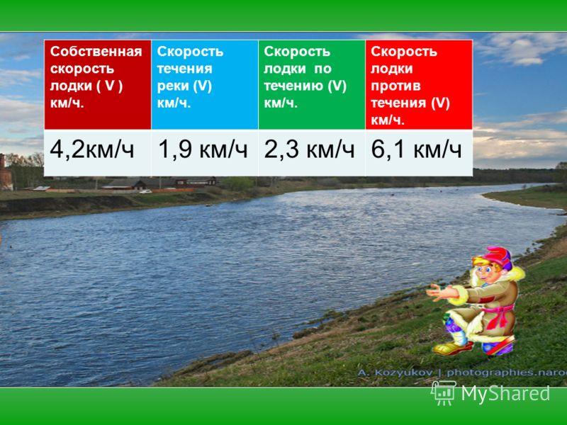 Собственная скорость лодки ( V ) км/ч. Скорость течения реки (V) км/ч. Скорость лодки по течению (V) км/ч. Скорость лодки против течения (V) км/ч. 4,2км/ч1,9 км/ч2,3 км/ч6,1 км/ч