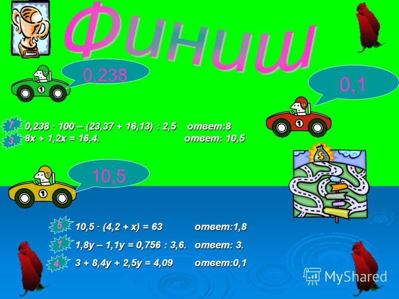0,238 · 100 – (23,37 + 16,13) : 2,5 ответ:8 8х + 1,2х = 16,4.ответ: 10,5 0,1 10,5 0,238 10,5 · (4,2 + х) = 63ответ:1,8 1,8у – 1,1у = 0,756 : 3,6.ответ: 3. 3 + 8,4у + 2,5у = 4,09ответ:0,1 5. 7.7. 1. 3. 4.