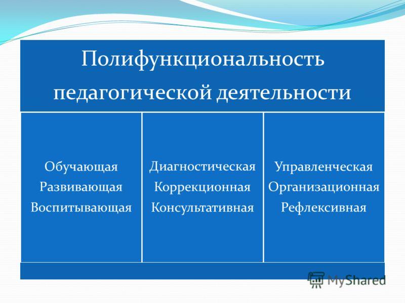 Полифункциональность педагогической деятельности Обучающая Развивающая Воспитывающая Диагностическая Коррекционная Консультативная Управленческая Организационная Рефлексивная
