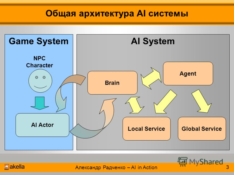 Game System Общая архитектура AI системы Александр Радченко – AI in Action 2003 3 AI System AI Actor Brain Agent Local ServiceGlobal Service NPC Character