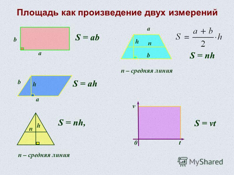 а b S = ab а b h S = ah h n S = nh, n – средняя линия S = nh n – средняя линия n h v t 0 S = vt а b Площадь как произведение двух измерений