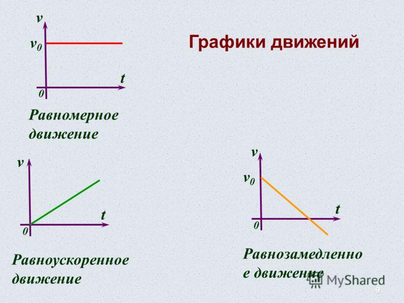 9 v t 0 Равномерное движение v t 0 Равноускоренное движение v t 0 Равнозамедленно е движение v0v0 v0v0 Графики движений