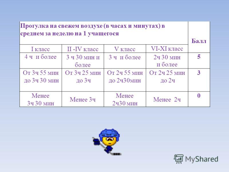 Прогулка на свежем воздухе (в часах и минутах) в среднем за неделю на 1 учащегося Балл I классII -IV классV класс VI-XI класс 4 ч и более 3 ч 30 мин и более 3 ч и более 2ч 30 мин и более 5 От 3ч 55 мин до 3ч 30 мин От 3ч 25 мин до 3ч От 2ч 55 мин до