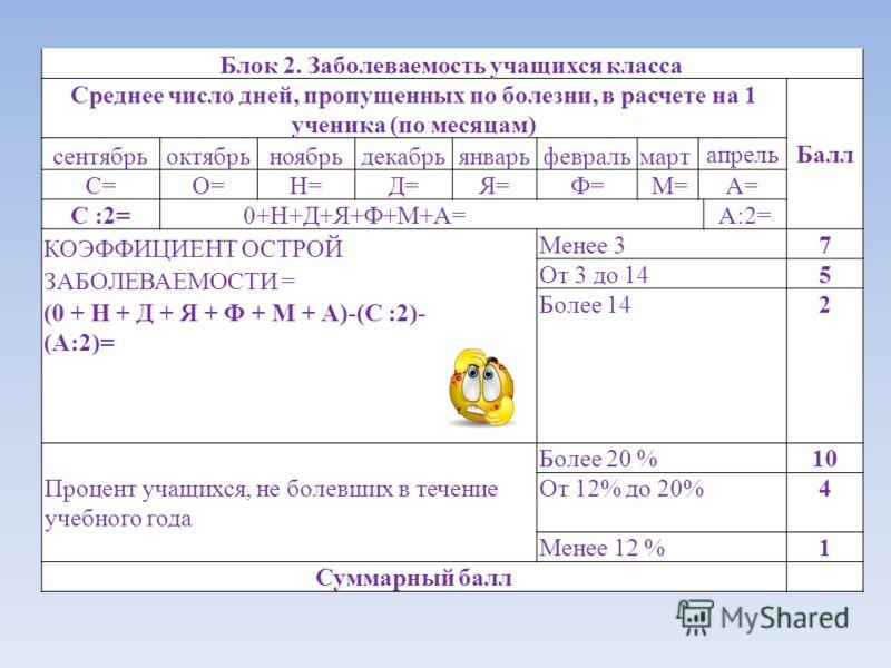 Блок 2. Заболеваемость учащихся класса Среднее число дней, пропущенных по болезни, в расчете на 1 ученика (по месяцам) сентябрьоктябрьноябрьдекабрьянварьфевральмарт апрельБалл С=О=Н=Д=Я=Ф=М=А= С :2=0+Н+Д+Я+Ф+М+А=А:2= КОЭФФИЦИЕНТ ОСТРОЙ ЗАБОЛЕВАЕМОСТИ