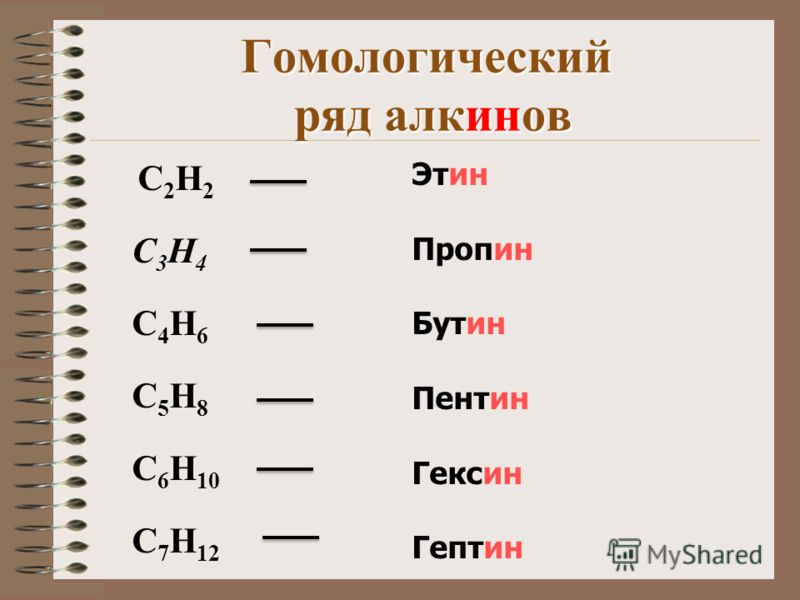 Гомологический ряд алкинов C 2 H 2 C 3 H 4 C 4 H 6 C 5 H 8 C 6 H 10 C 7 H 12 Этин Пропин Бутин Пентин Гексин Гептин