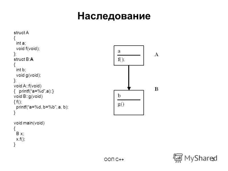 ООП C++3 Наследование struct A { int a; void f(void); }; struct B:A { int b; void g(void); }; void A::f(void) { printf(a=%d,a); } void B::g(void) { f(); printf(a=%d, b=%b, a, b); } void main(void) { B x; x.f(); }