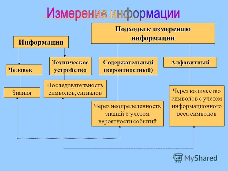 Человек Знания Информация Техническое устройство Подходы к измерению информации Содержательный (вероятностный) Алфавитный Последовательность символов, сигналов Через неопределенность знаний с учетом вероятности событий Через количество символов с уче