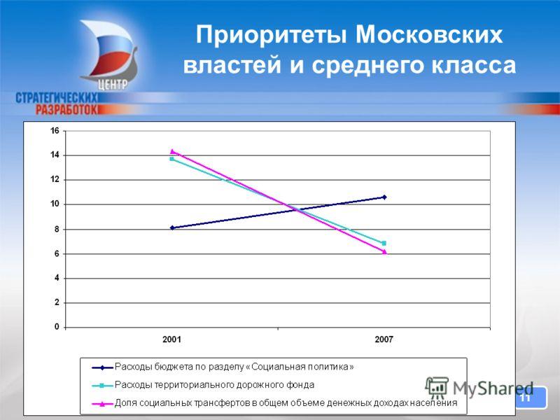 11 Приоритеты Московских властей и среднего класса