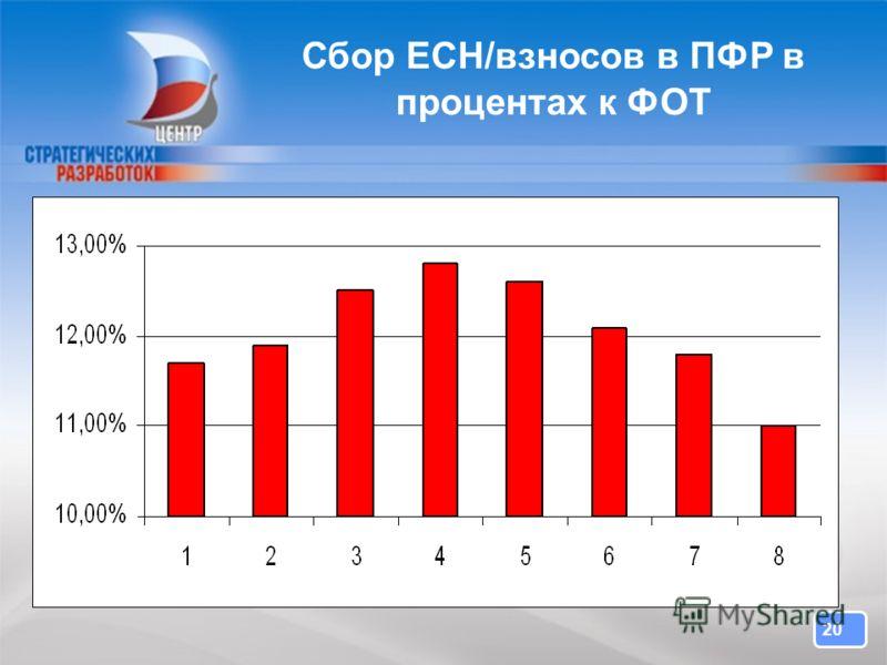 20 Сбор ЕСН/взносов в ПФР в процентах к ФОТ