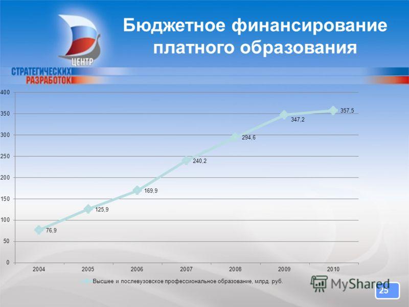 25 2525 Бюджетное финансирование платного образования