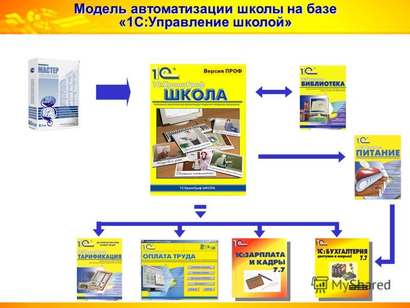 Модель автоматизации школы на базе «1С:Управление школой»