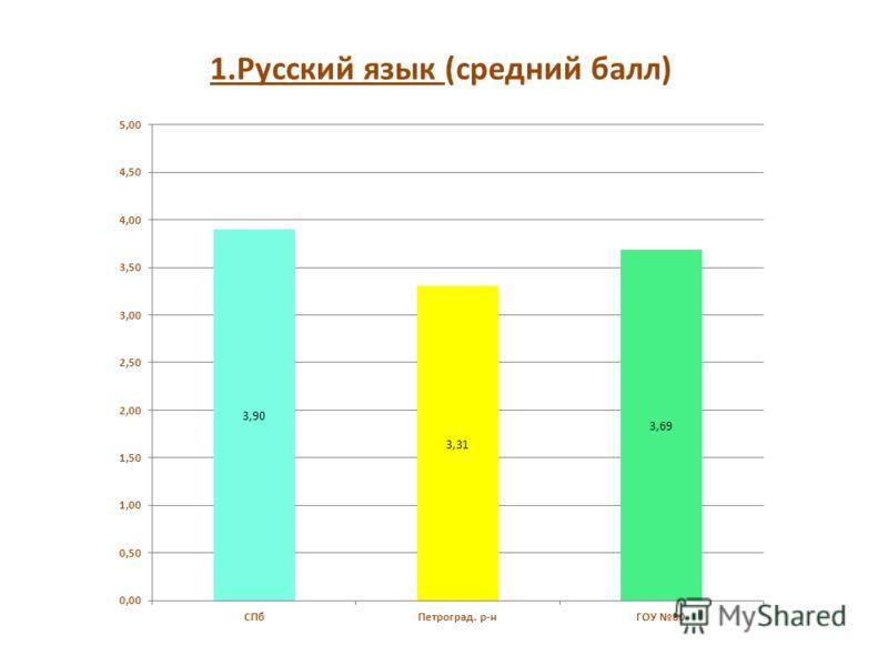 1.Русский язык (средний балл)