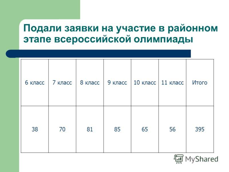 Подали заявки на участие в районном этапе всероссийской олимпиады 6 класс7 класс8 класс9 класс10 класс11 классИтого 387081856556395