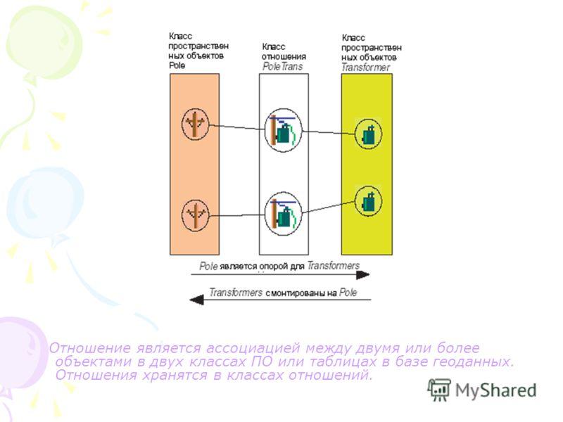 Отношение является ассоциацией между двумя или более объектами в двух классах ПО или таблицах в базе геоданных. Отношения хранятся в классах отношений.