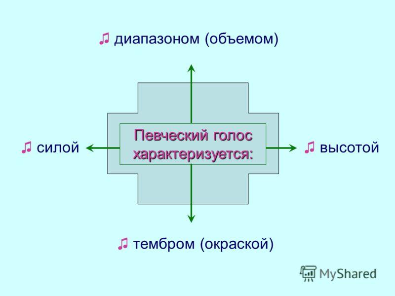 Существует две теории образования голоса в голосовой щели: мuоэластuческаянейрохронаксuческая подсвязочное давление раздви- гает сомкнутые и напряженные голосовые складки, воздух прорывается через щель, в результате чего давление падает и связки в си